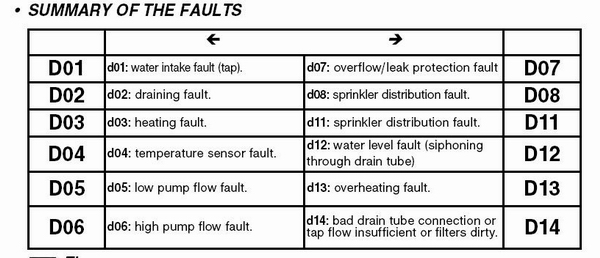 sensors allocation fault The cause of the condition: the camshaft sensor wheel may be in the wrong position on the camshaft if p0016 is stored, remove the high pressure pump housing from the cylinder head check the sensor wheel position according to the following photo.